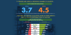 Live TV no longer the first viewing choice for consumers