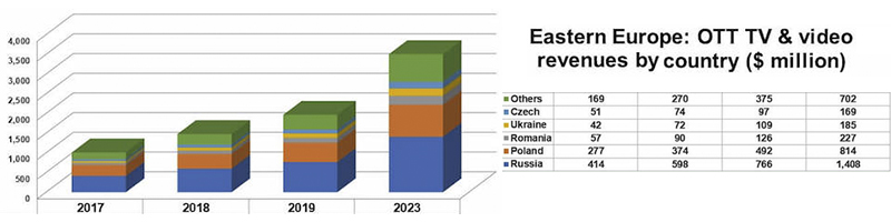 Eastern European OTT revenues set to triple by 2023