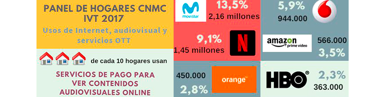 OTT tops pay-TV in Spain