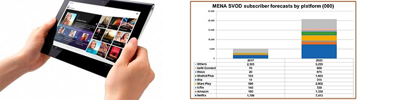 MENA SVOD and OTT poised to explode over next 5 years